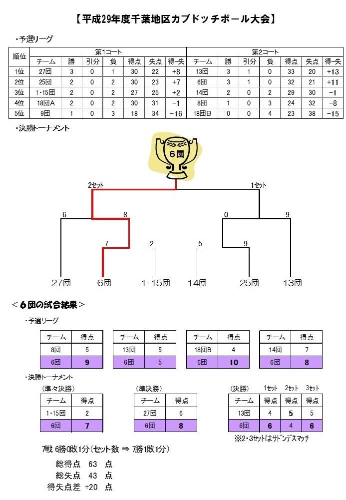 ドッチボール成績.jpg